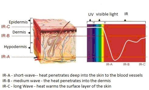 infrared-training